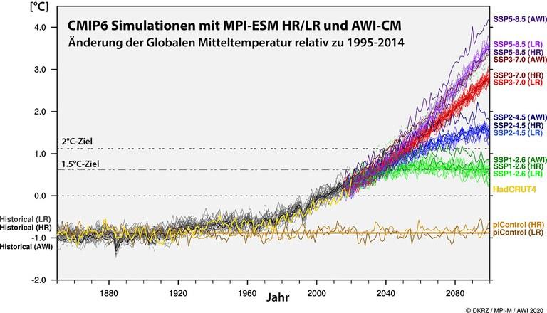 Abbildung 2: Simulierte Änderung der 2m-Temperatur für die Vergangenheit (graue Kurven, zum Vergleich zeigt die gelbe Kurve die beobachtete Vergangenheit) sowie für unterschiedliche SSP-Zukunftsszenarien (lila,  rot, blau, grün). Die braunen Kurven zeigen die Kontrollexperimente, mit denen das ungestörte Klima untersucht werden kann. Die Modelle MPI-ESM und AWI-CM zeigen eine leicht unterschiedliche Sensititvität; so zeigt das Modell AWI-CM insbesondere für SSP585 die stärkste Erwärmung von allen Experimenten.