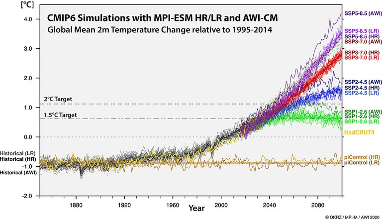Figure 2: Simulated change in the 2m temperature for the past (gray lines; the yellow line represents the observed past) as well as for the different future SSP scenarios (purple, red, blue, green). The brown curves represent the control run experiments, which allow for an analysis of the undisturbed climate. The models MPI-ESM and AWI-CM show a slightly different sensitivity; especially for SSP585, AWI-CM shows the strongest warming of all experiments.