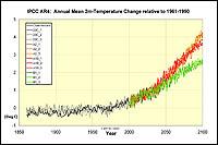 Konsortialrechnungen für IPCC AR4