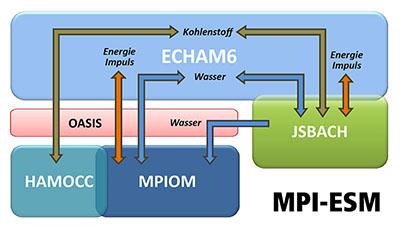 MPI-ESM_2013