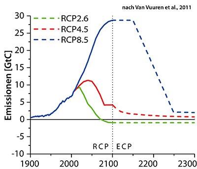RCP_Emissions_de_400