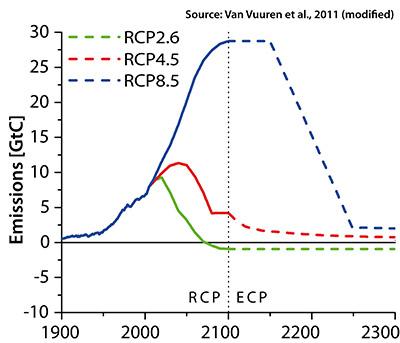 RCPs Emissions GtC en