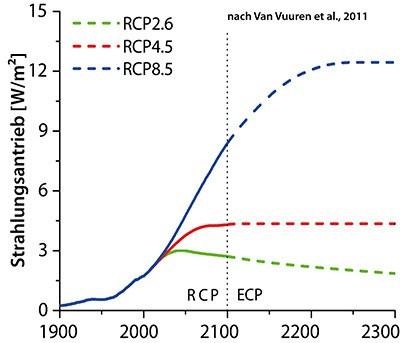RCPs Strahlungsantrieb