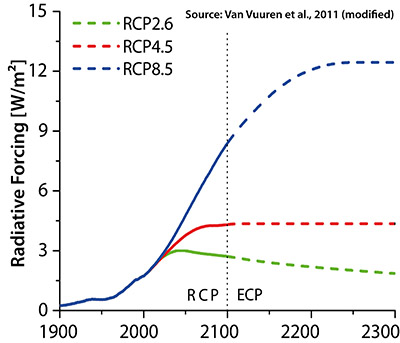 RCPs Radiative Forcing 400 en