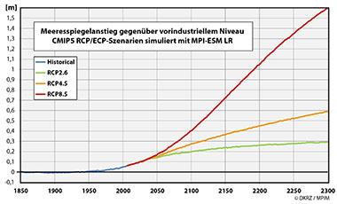 Sealevel_LR_1850-2300_de