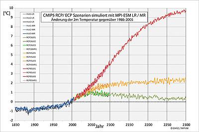 Temperaturkurven 1850-2300 DE