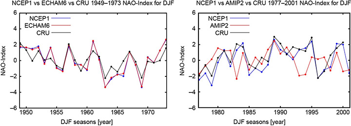 NAO-Index NCEP vs ECHAM6 vs CRU