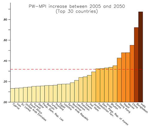 Veränderungen des Luftqualitätsindex verschiedener Schadstoffe zwischen 2005 und 2050 (Pozzer et al., 2015) ----- Changes in Air Quality Index between 2005 and 2050 (Pozzer et al., 2015)