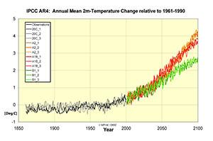 IPCC mini ensemble: 3 realizations per scenario