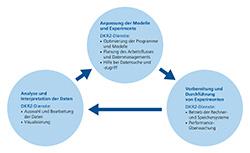 Bei der Entwicklung der Klimamodelle greifen viele Arbeitsschritte ineinander: von der Anpassung der Modelle über die Vorbereitung von Experimenten bis hin zur Analyse der Daten. Das DKRZ unterstützt die Wissenschaftler dabei mit seinen Diensten.