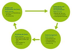 Die Datenproduktion umfasst die Vorbereitung und Durchführung von Experimenten, das Datenmanagement, die Verteilung sowie die Analyse der Daten. Das DKRZ bietet seinen Nutzern zahlreiche Dienste an und optimiert die Datenflüsse.