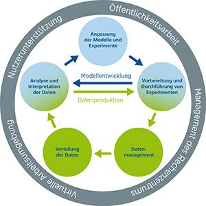 Das DKRZ bietet viele Dienste um die wissenschaftlichen Arbeitsflüsse der Klimamodellierer zu unterstützen