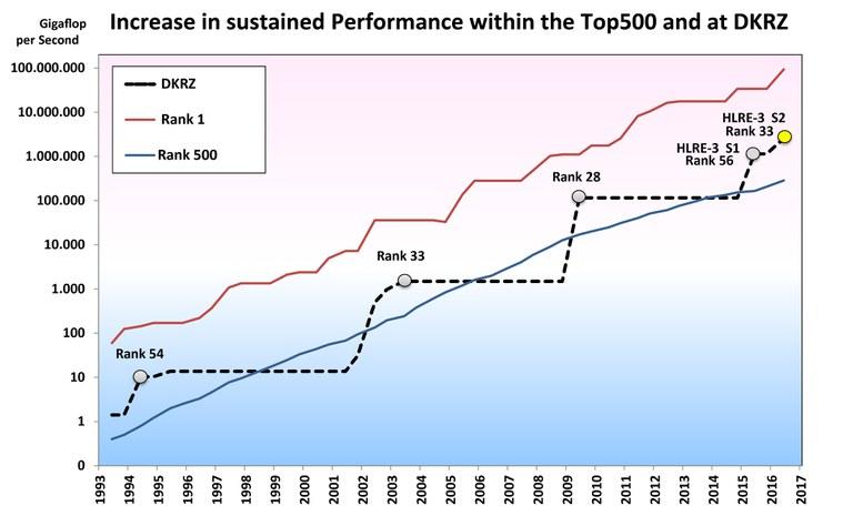 de-Ranking_DKRZ_TOP500_bis2017_Stand_27.06.2016_EN.jpg