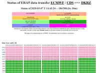 Datenkollektionen für die Klimaforschung am DKRZ verfügbar