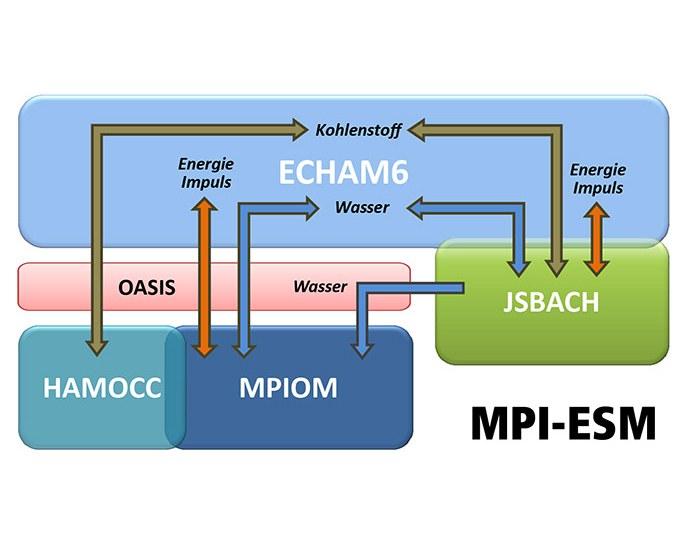 Das Modell - MPI-ESM