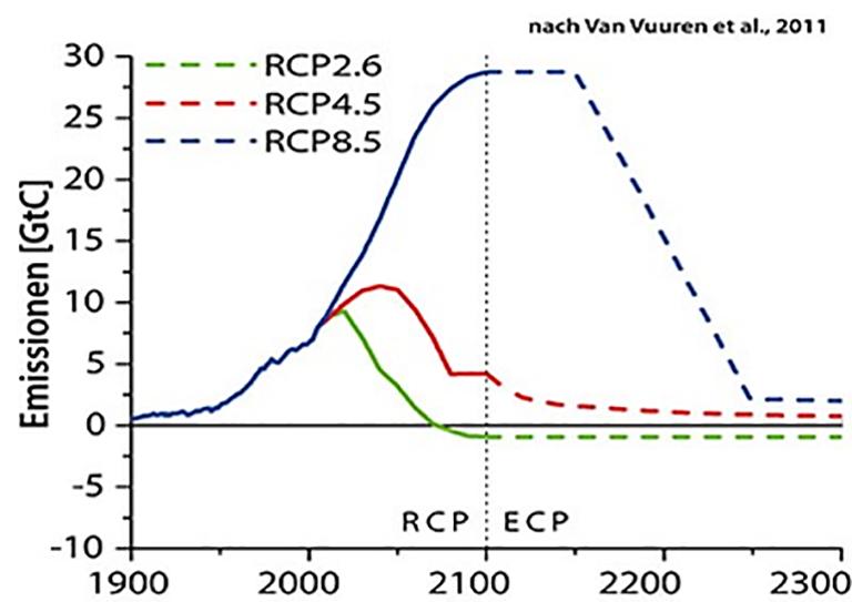 Die Szenarien - RCPs