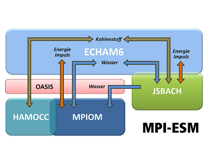 Beitrag von MPI-M und DKRZ zur CMIP5 (IPCC AR5) Datenbasis (2011)